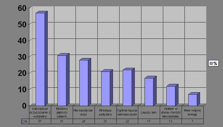 Aerobika wykres