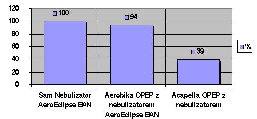 wykres aerobika